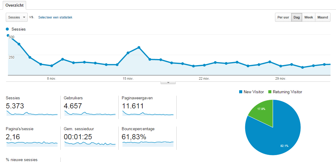 resultaten analytics november 2014